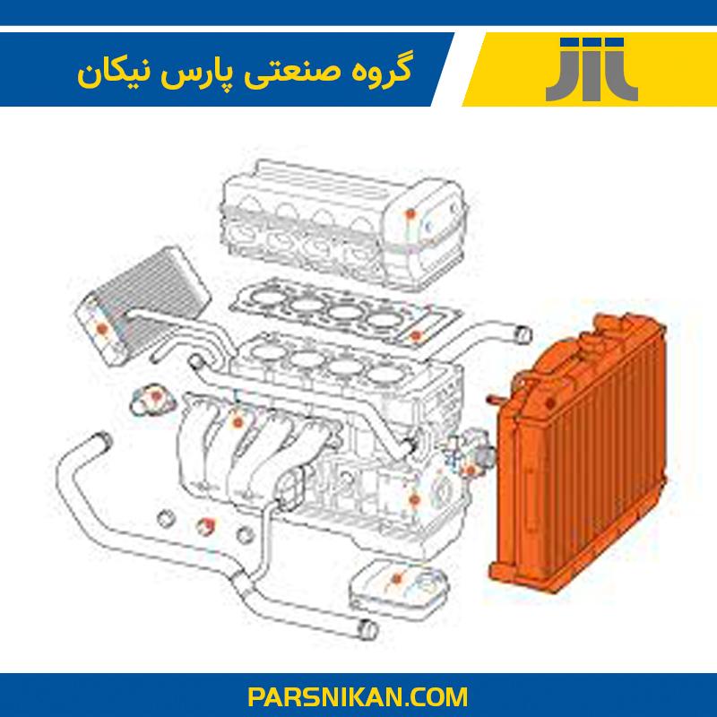 نمایش رادیاتور در سیستم خنک کننده خودرو
