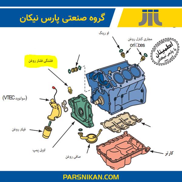 سیستم روغن کاری خودرو