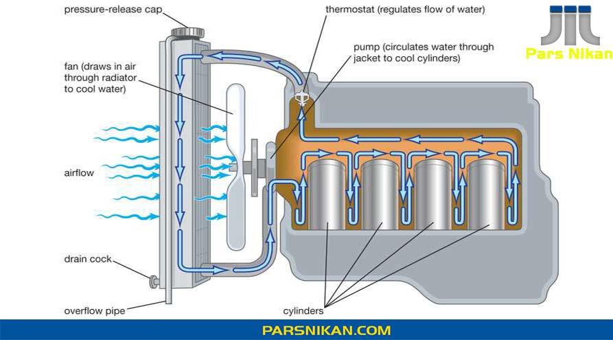 سیستم خنک کاری کولینگ سیستم