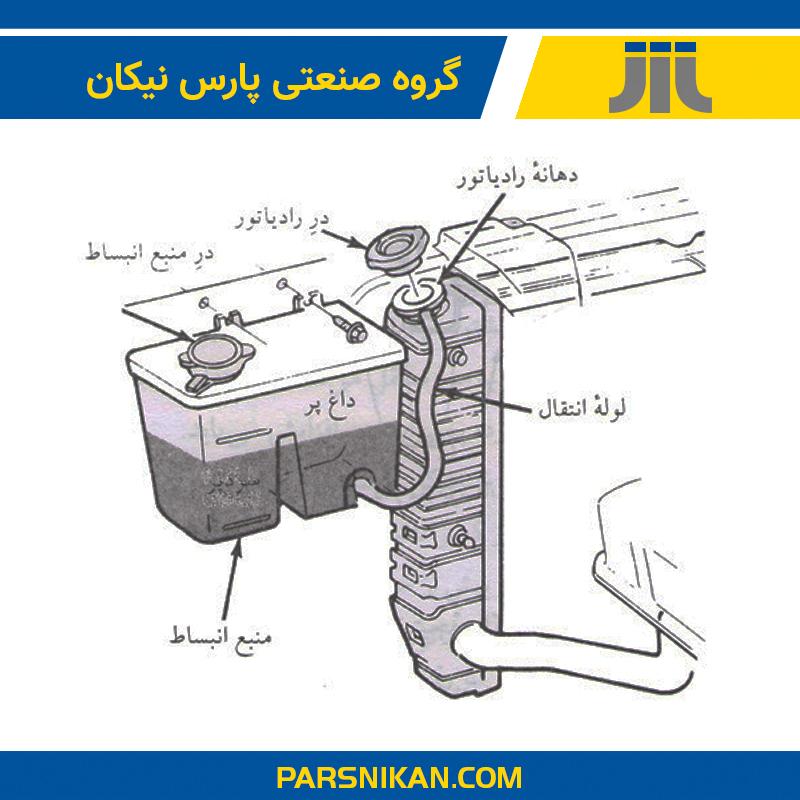 سیستم خنک کننده رادیاتور و منبع انبساط